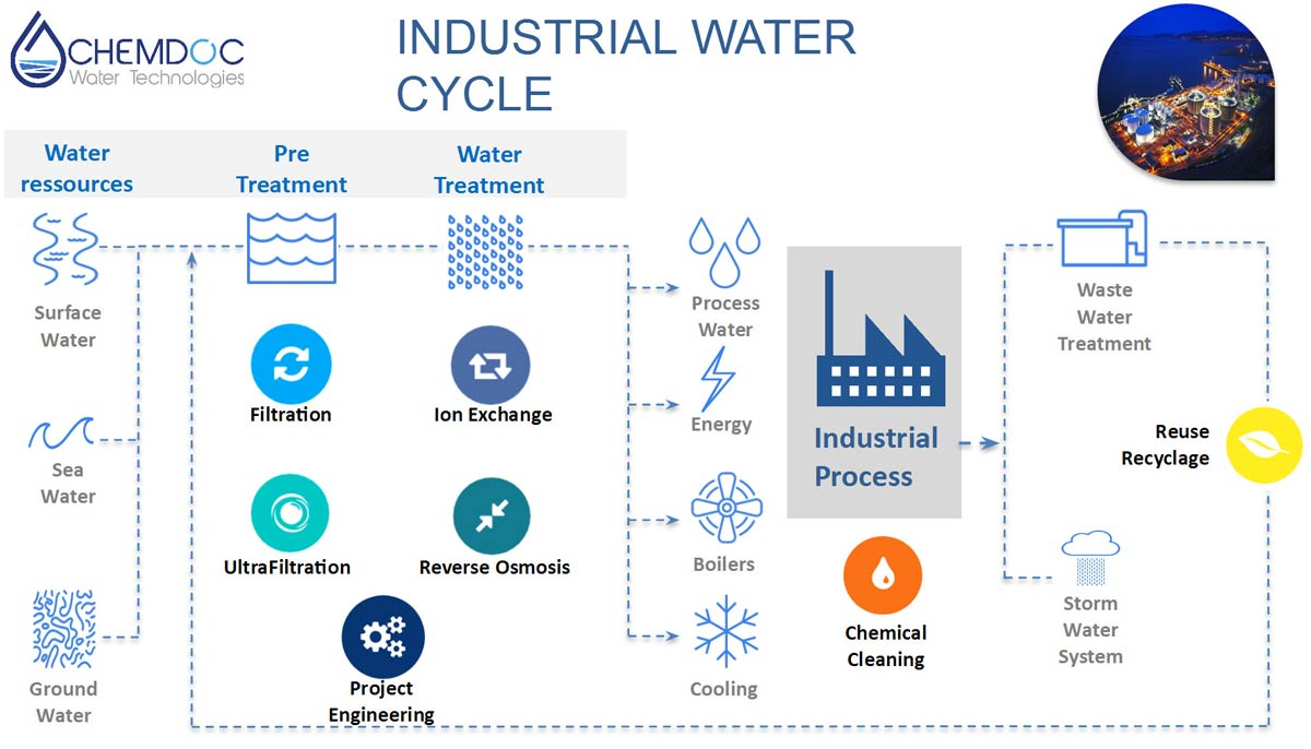 Industrial reverse osmosis filtration and water reuse for chemdoc water industrial water cycle ccuart Choice Image